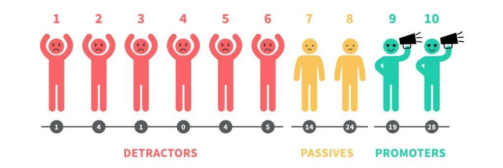 Net Promoter Score Erfolgskennzahl Kundenservice