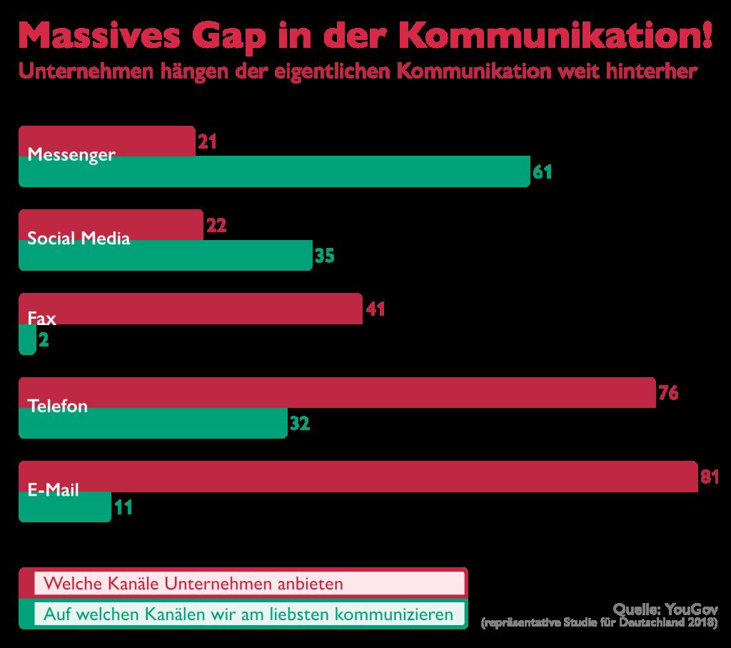 Statistik Social Media und Messenger Nutzung Unternehmen vs Privat