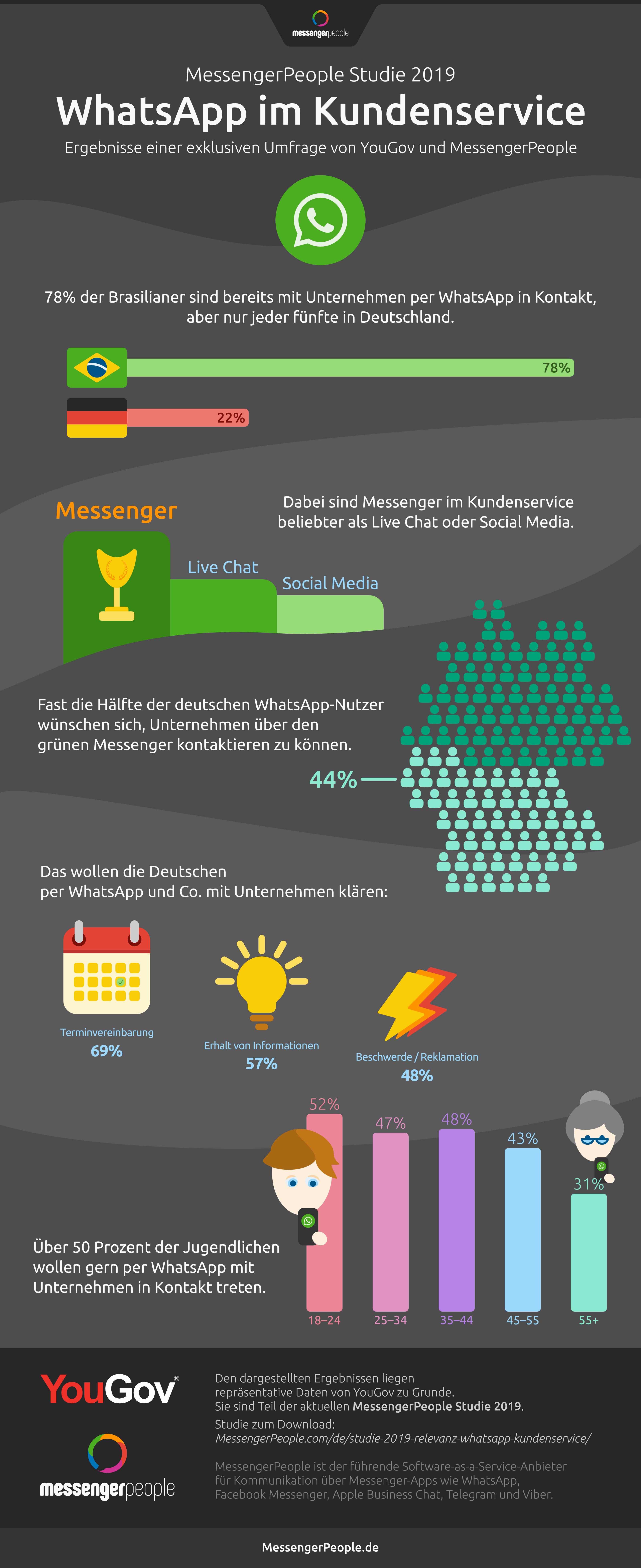 infografik_kundenservice-via-whatsapp