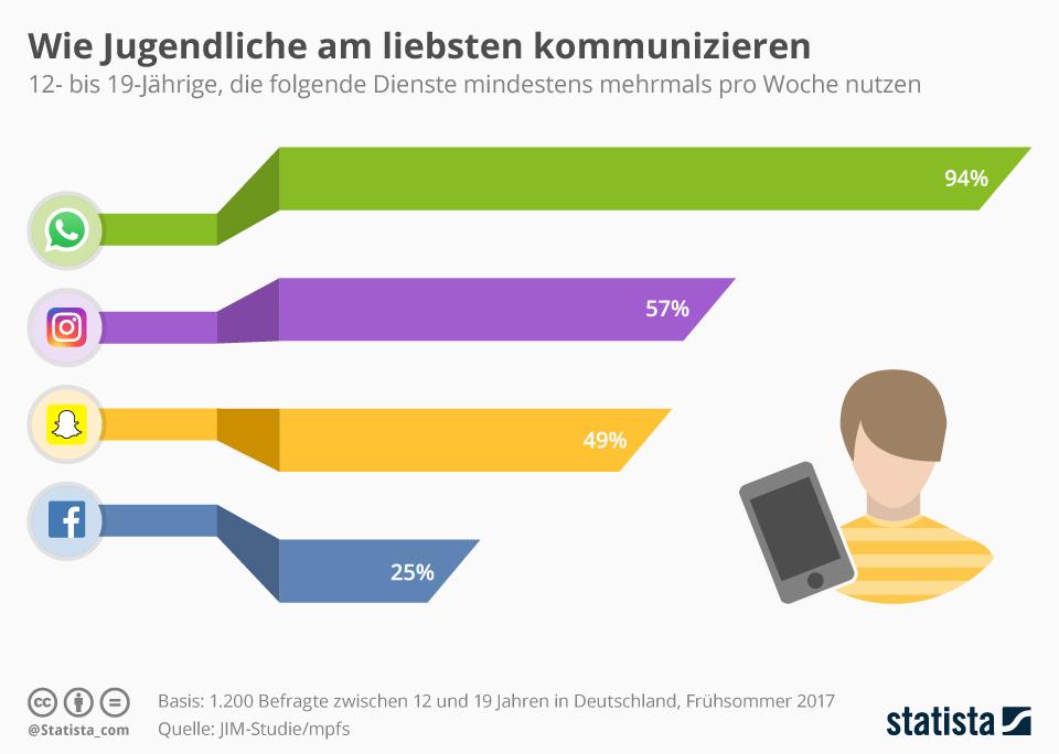 infografik_11930_wie_jugendliche_am_liebsten_kommunizieren_n