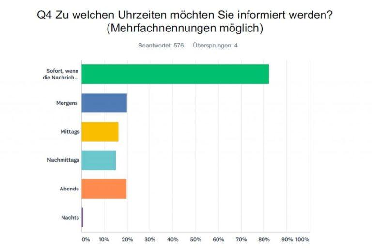 mt-umfrage-wann-nachrichten-whatsapp-newsletter