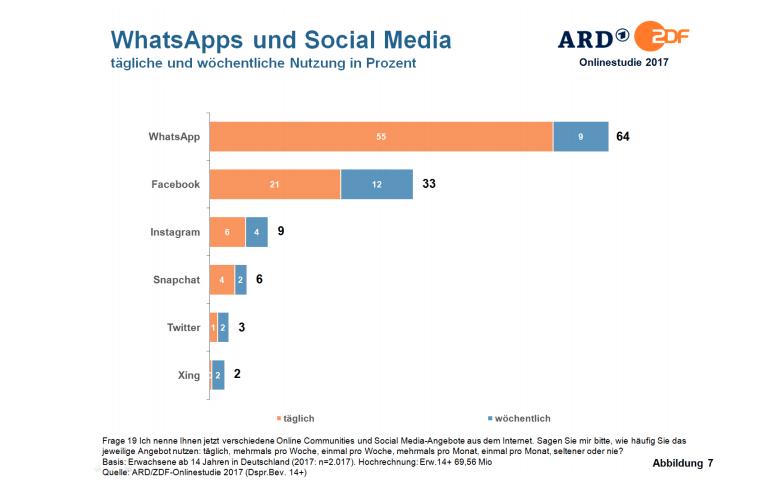 social-media-nutzung-deutschland-2017-whatsapp-vor-facebook-1