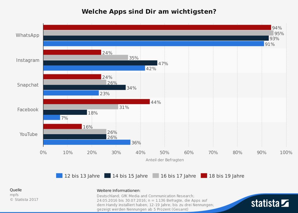 statistic_id248902_umfrage-zu-den-wichtigsten-smartphone-apps-fuer-jugendliche-2016-nach-altersgruppen-