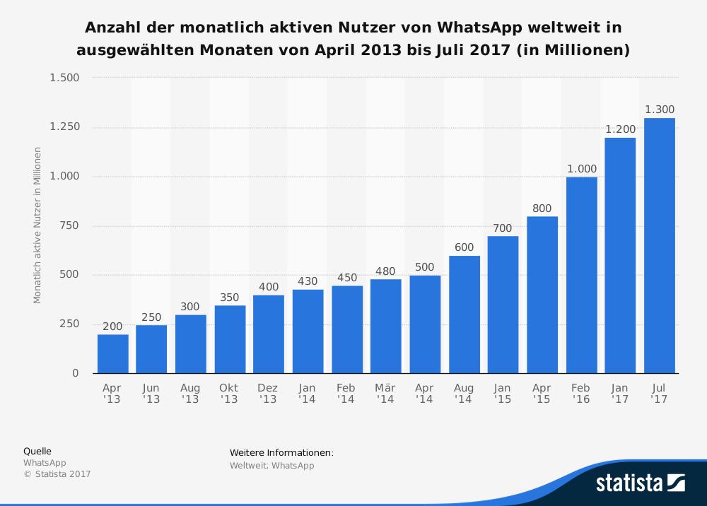 statistic_id285230_anzahl-der-monatlich-aktiven-nutzer-von-whatsapp-weltweit-bis-juli-2017