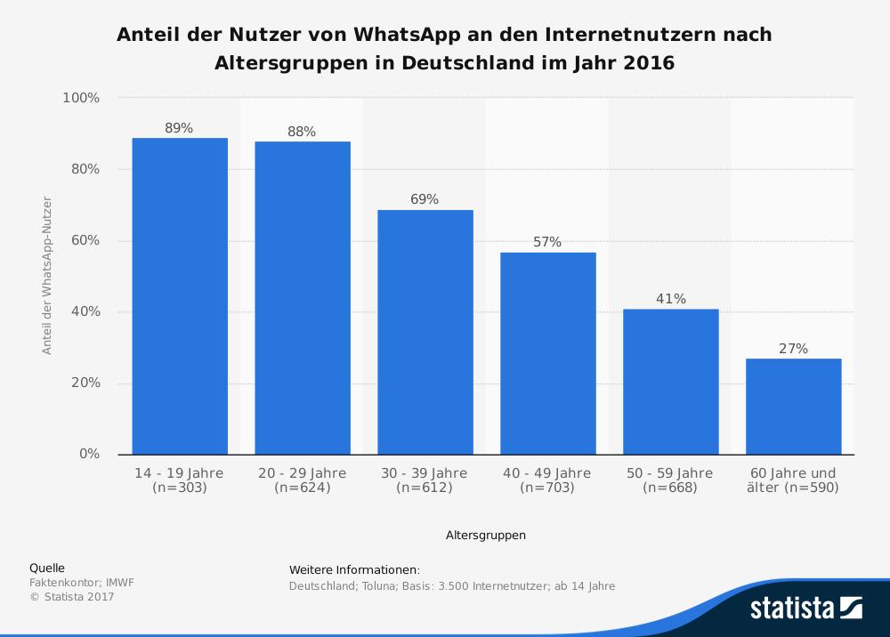 statistic_id691572_anteil-der-nutzer-von-whatsapp-nach-altersgruppen-in-deutschland-2016