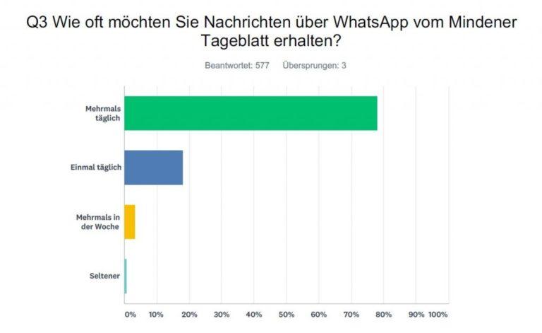 wie-viele-nachrichten-mt-umfrage-whatsapp-newsletter