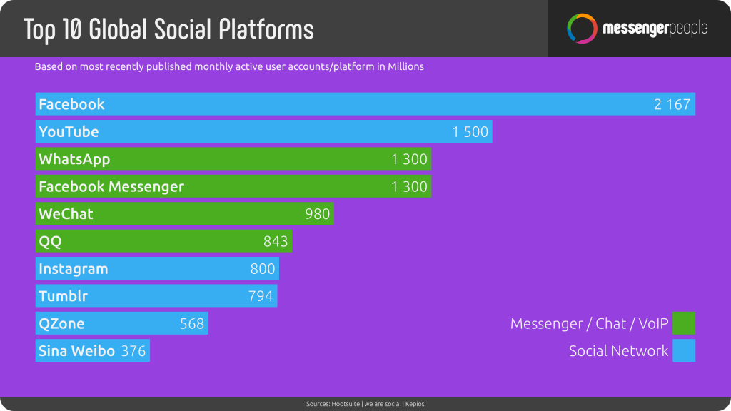 Digital in 2018 - Top 10 Global Social Platforms