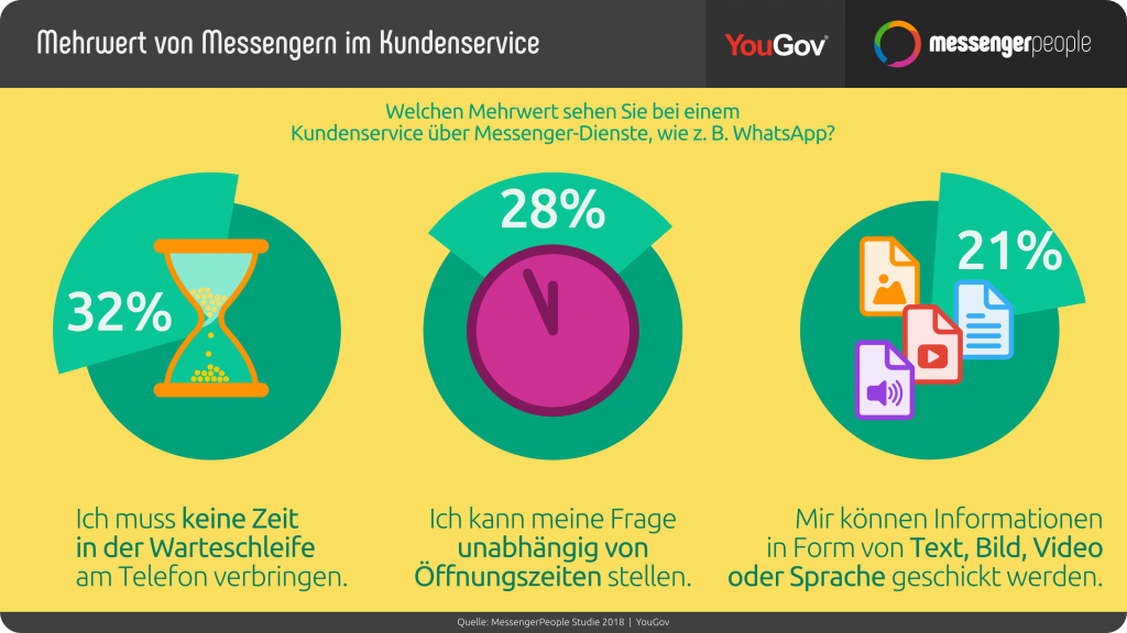 Mehrwert WhatsApp im Customer Journey Kundenservice