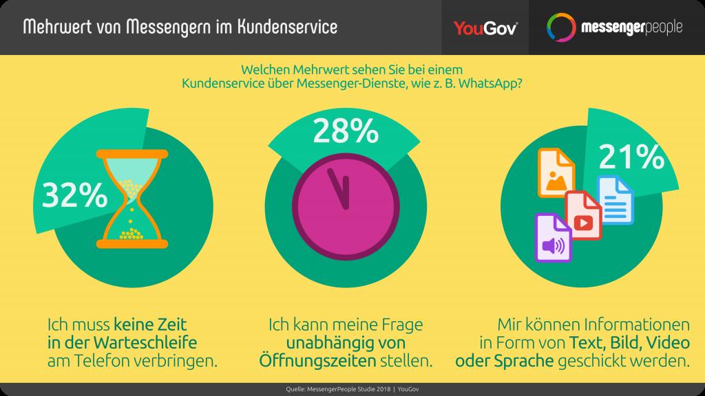 Mehrwert WhatsApp im Kundenservice