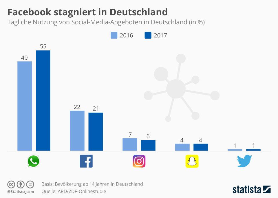 tägliche-nutzung-facebook-vs-whatsapp-iun-Deutschland