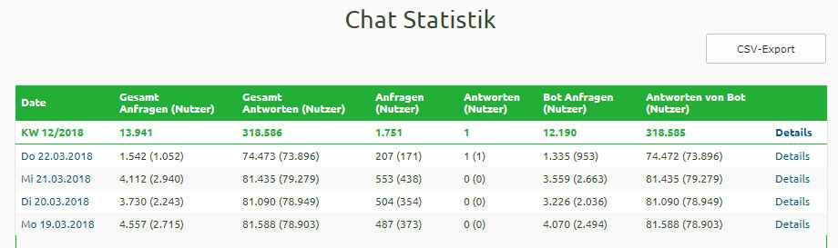 statistik-chat-messengerpeople