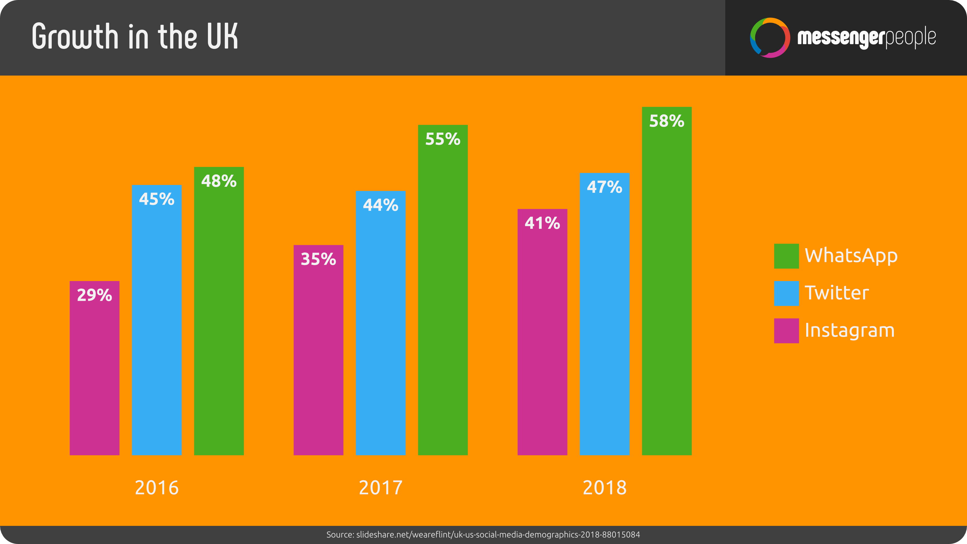 Growth in the UK