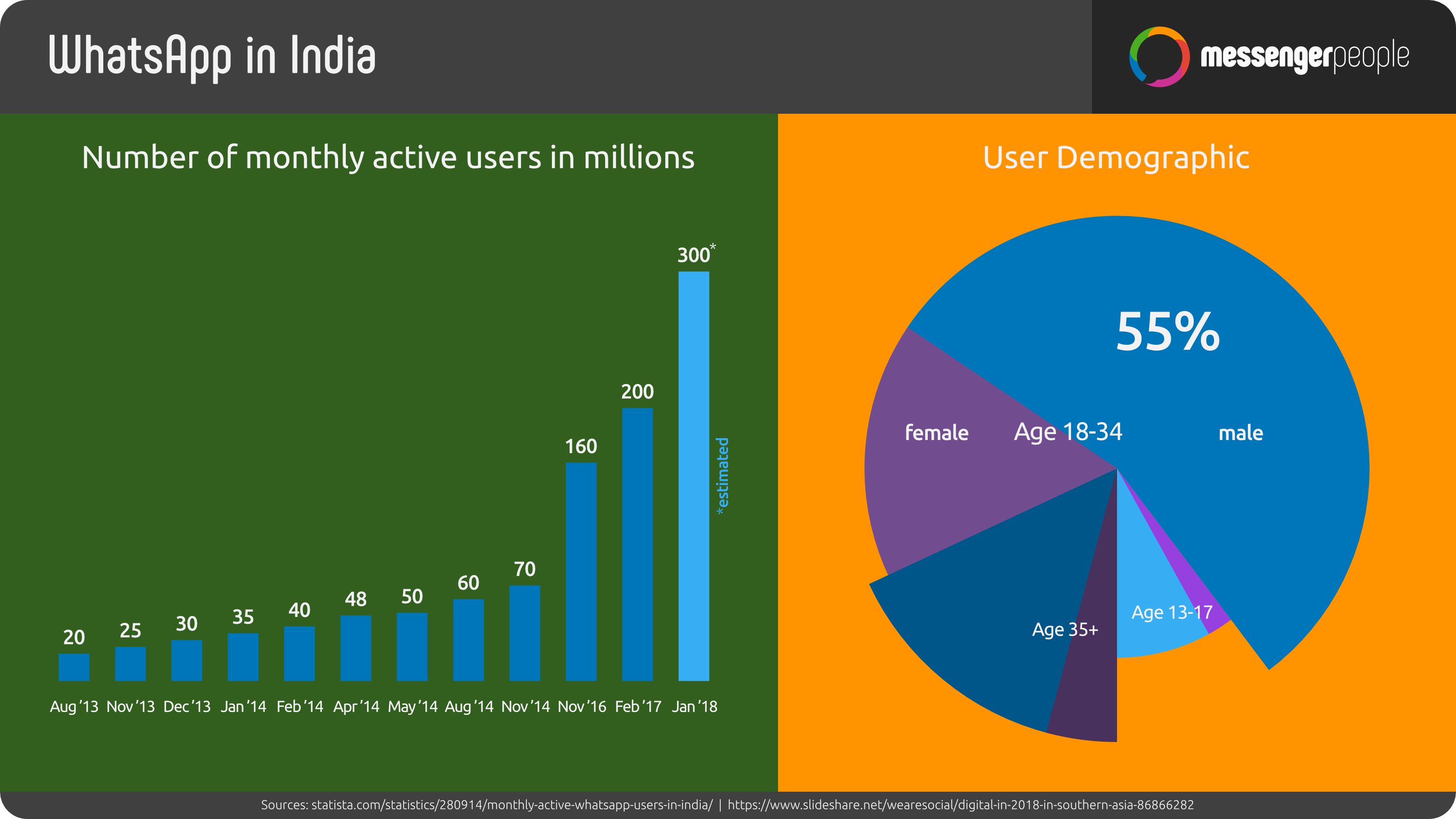 Messaging App Usage Statistics Around the World