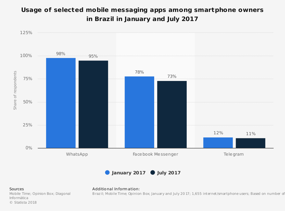 statistic_brazil_-usage-of-selected-mobile-messaging-apps-whatsapp-2017