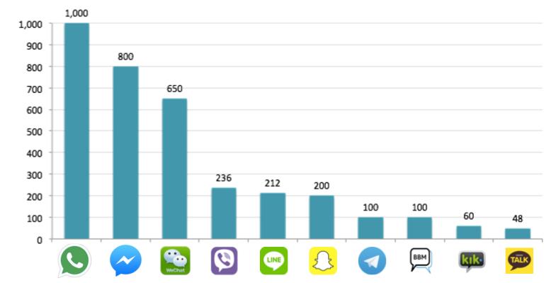 asia-social-apps