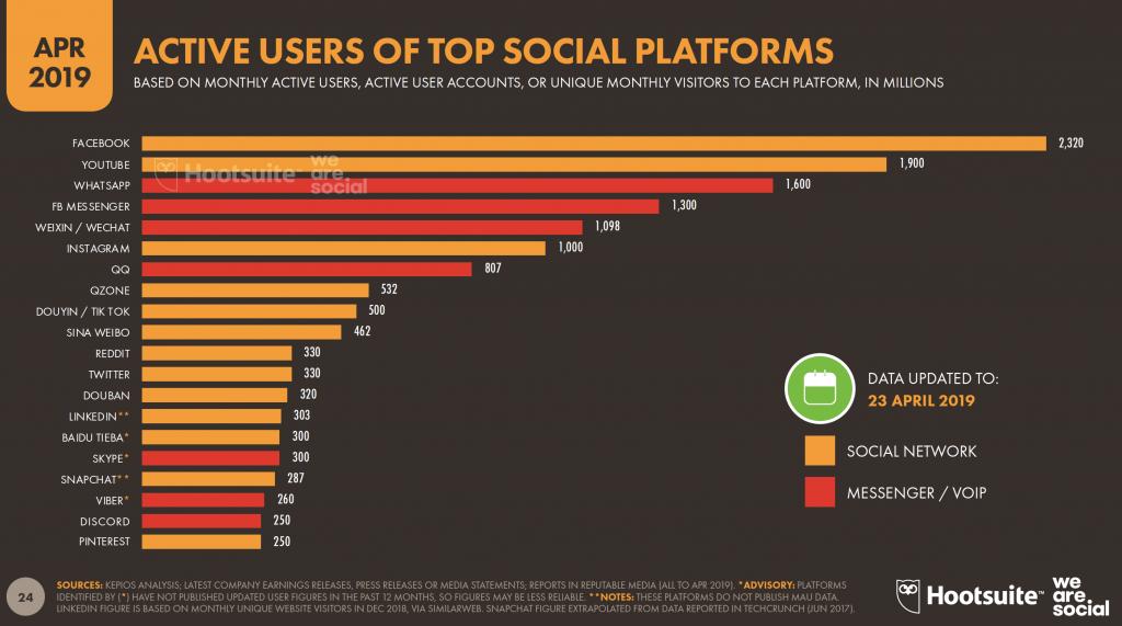 Messaging App Usage Statistics Around the World | MessengerPeople