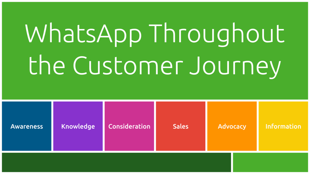 customer-journey-whatsapp