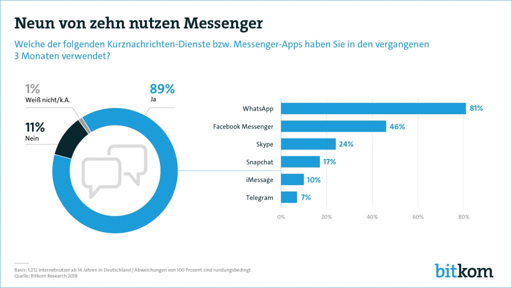 deutschland-statistik-whatsapp-messenger-nutzung-nutzerzahlen-2018-facebook-skype-telegram-1024x576