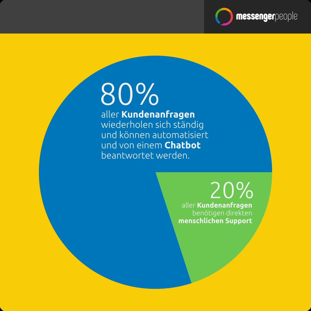 Chatbots können zu 80% häufig Fragen beantworten, da die Kundenfragen sich oft wiederholen - MessengerPeople