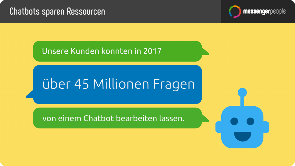 Durch Chatbots spart man Ressourcen - MessengerPeople