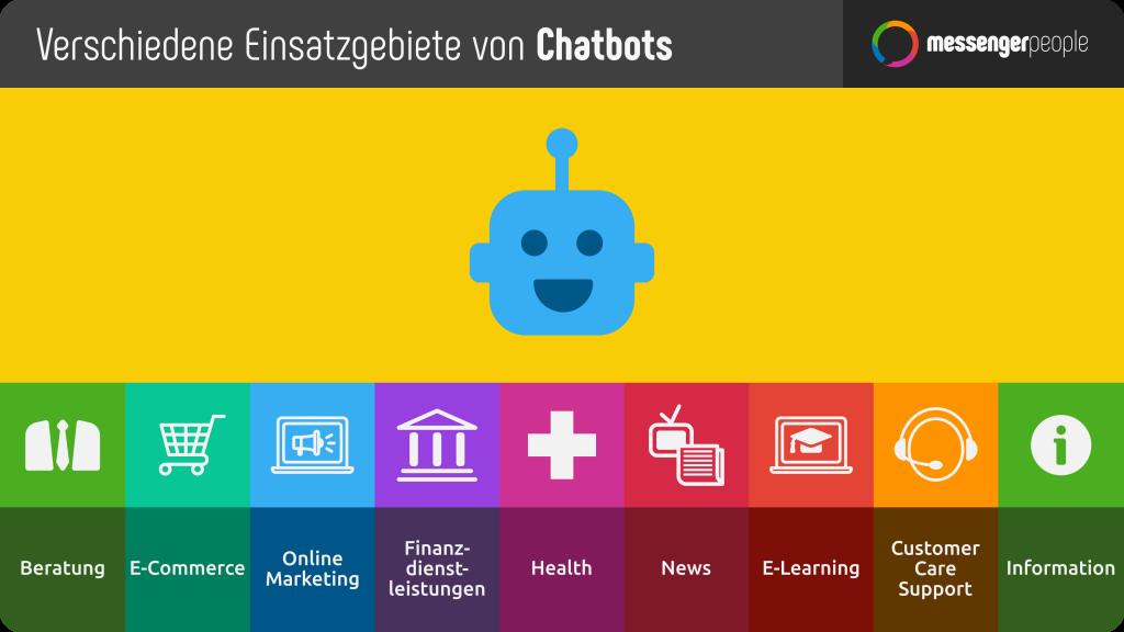 Chatbots sind flexibel und in vielen Einsatzgebieten tätig, zB. Online Marketing und E-Commerce - MessengerPeople
