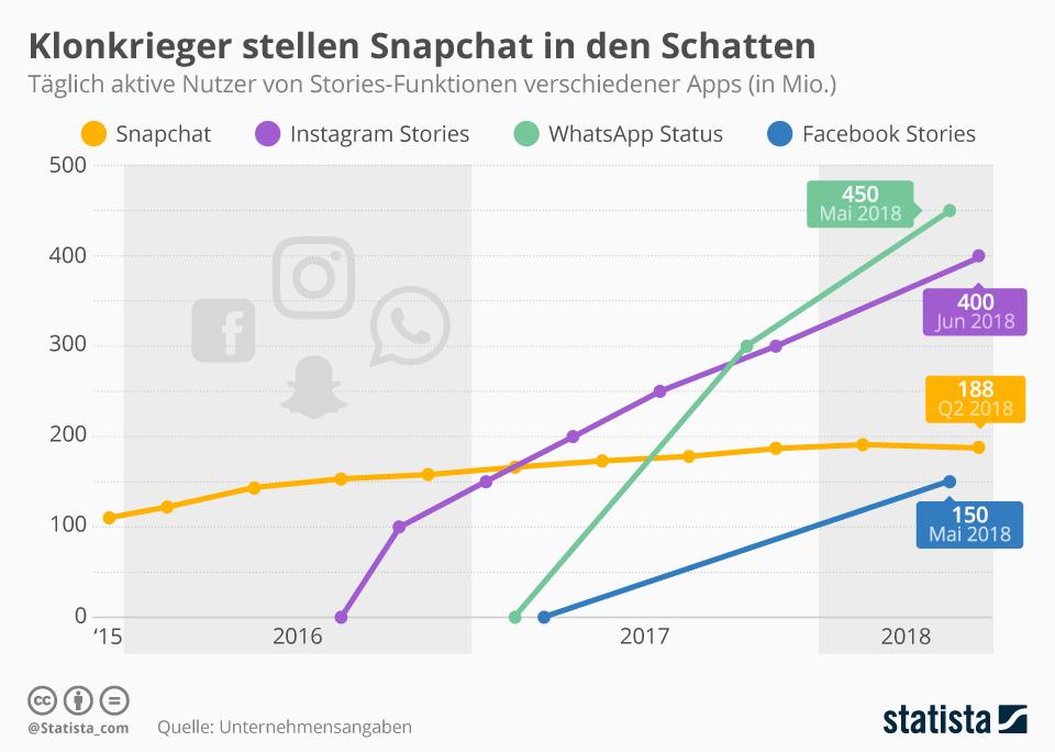 Whatsapp-nutzerzahlen-statistik-storiesfeature-whatsapp-status-nutzerzahlen-instagram-snapchat-facebook-messenger-statista