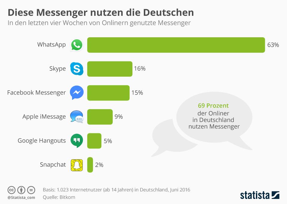infografik_6344_diese_messenger_nutzen_die_deutschen_n