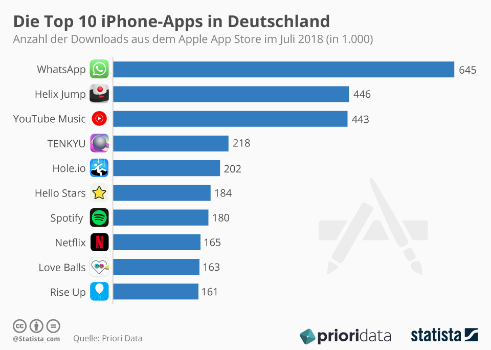 infografik_9789_die_top_10_iphone_apps_in_deutschland_n-1