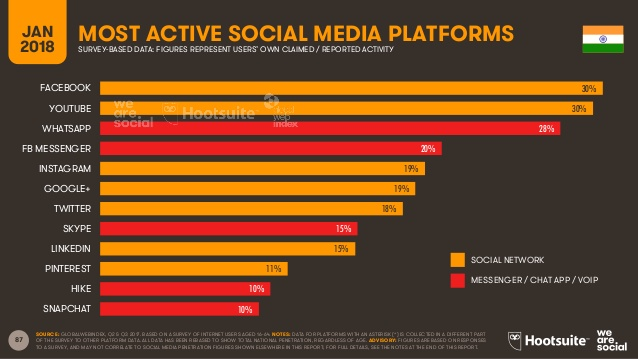 most-active-social-media-platforms-india-2018