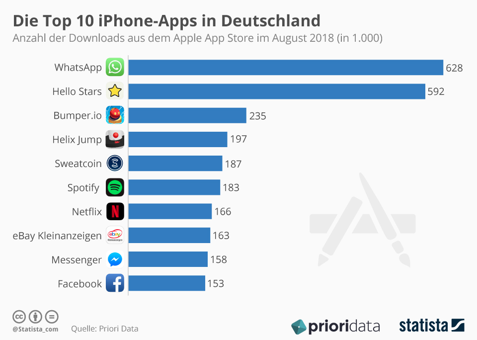 Top 10 iPhone Apps WhatsApp Facebook Messenger Deutschland August 2018