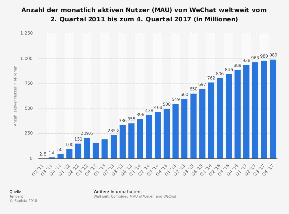statistic_anzahl-der-monatlich-aktiven-nutzer-von-wechat-weltweit-2017