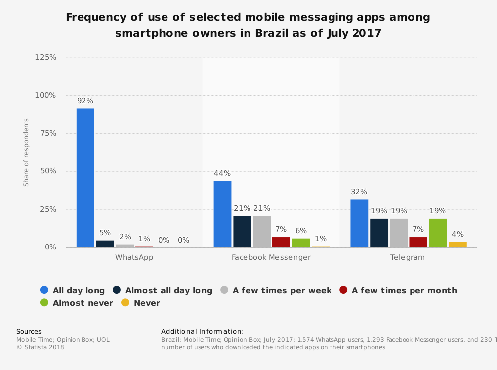 statistic_brazil_-frequency-of-use-of-selected-mobile-messaging-apps-whatsapp-2017