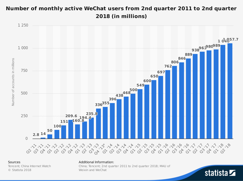 Messaging App Usage Statistics Around the World