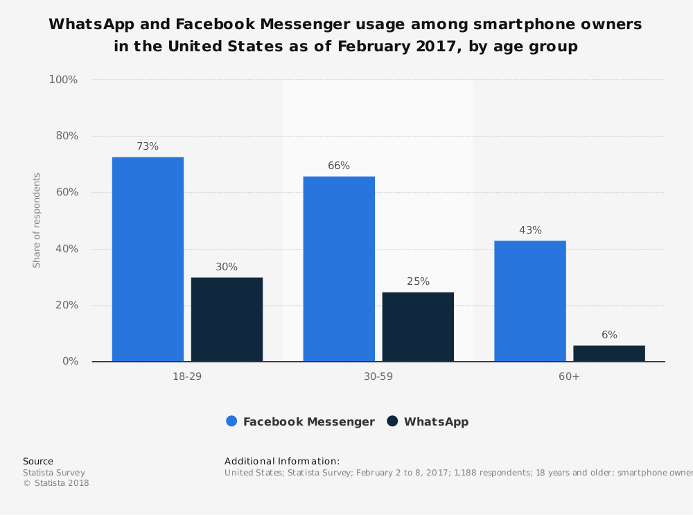 statistic_id301048_us-whatsapp-and-facebook-messenger-reach-2017-by-age-group