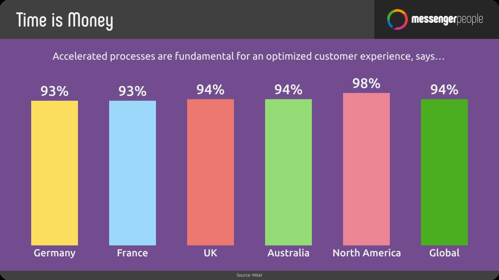 accelerate-customer-experience