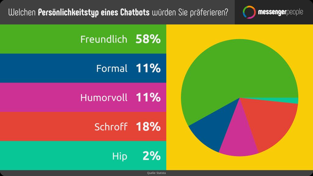 Viele Menschen würden eine bestimmte Charakteristik an einem Chatbot bevorzugen. Eine Umfrage deckt nun die Wunschpersönlichkeit der Chatbots auf: sie sollten freundlich und humorvoll sein.