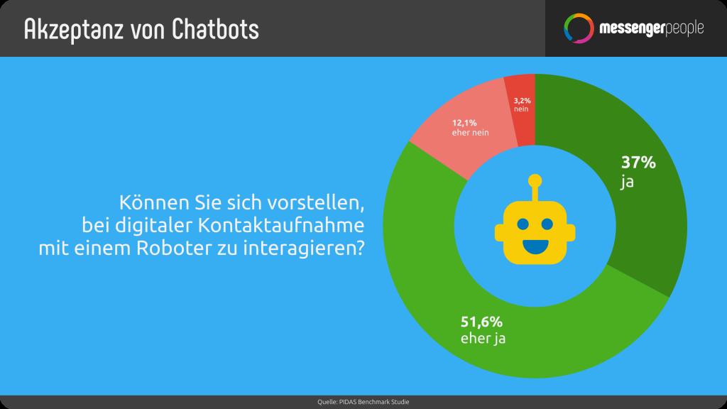 Eine Umfrage bestätigt das viele für eine Kommunikation mit einem Chatbot bereit sind. - MessengerPeople