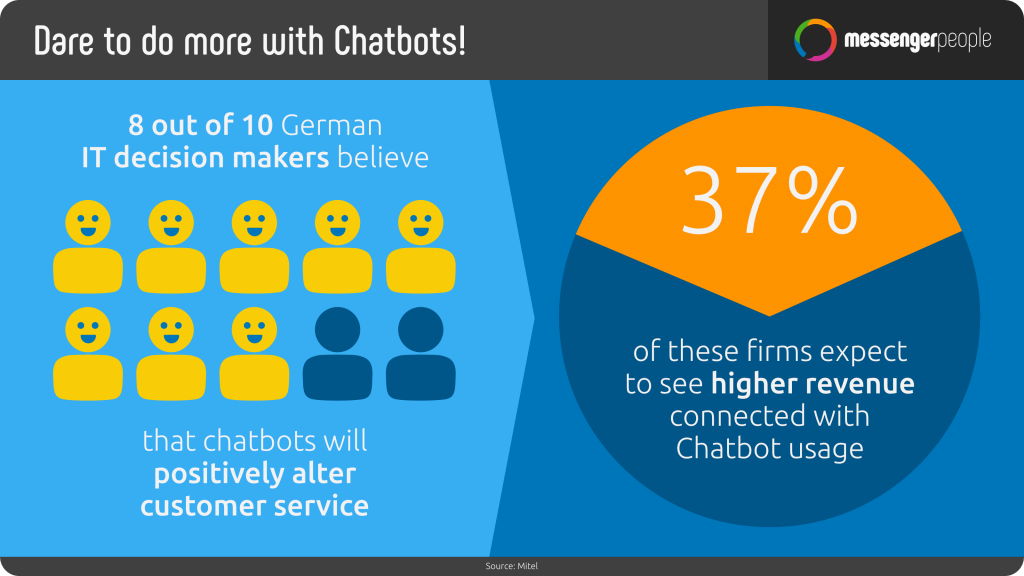 chatbots-customer-service-revenue