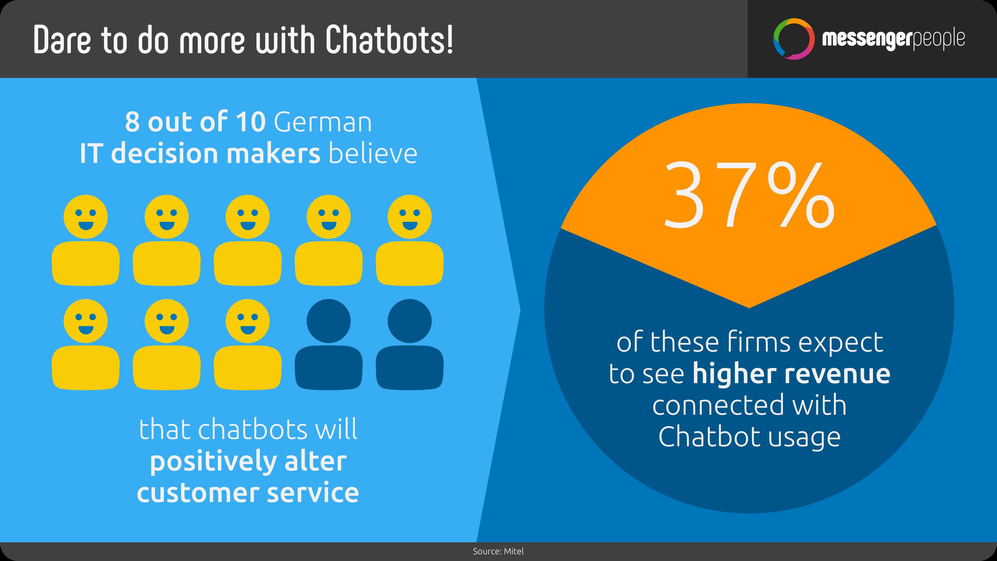 chatbots-customer-service-revenue