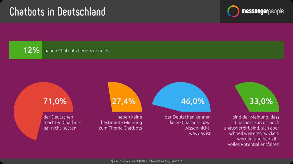statistik-chatbots-in-deutschland-de-stand-2017-05