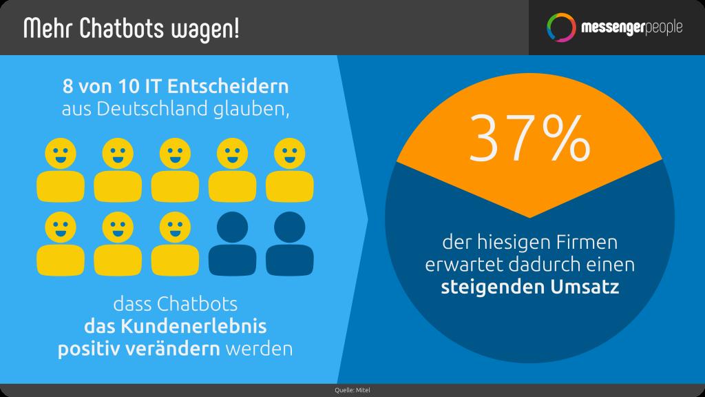 Chatbots können einen positiven Einfluss auf das Kundenerlebnis haben - MessengerPeople