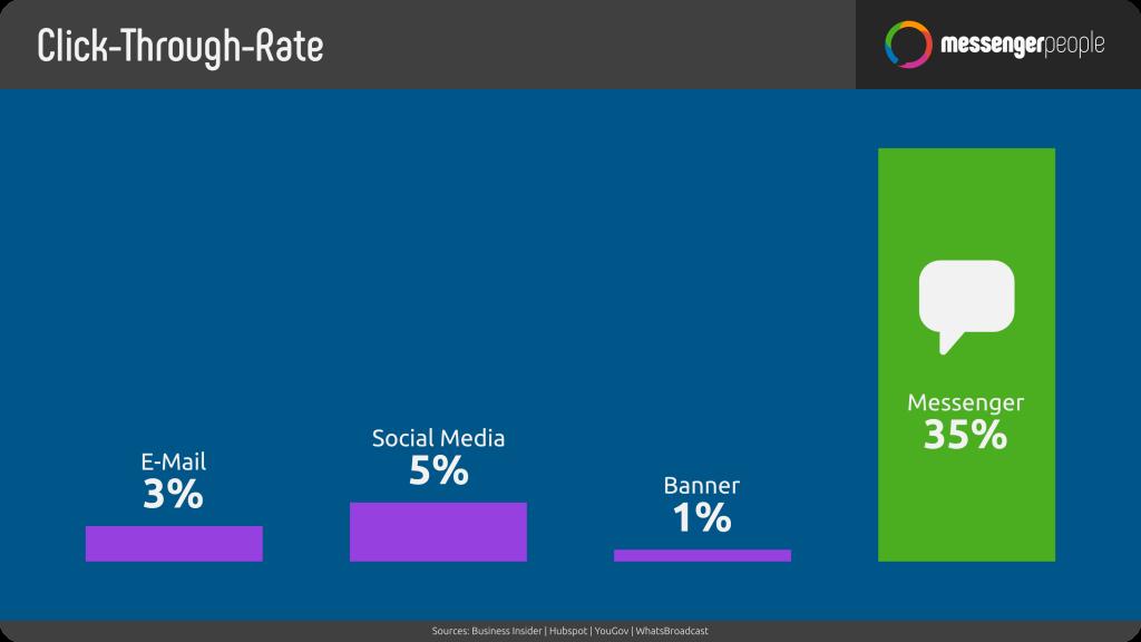 Die durchschnittliche Klickrate zwischen Messenger, Social Media & Banner - MessengerPeople