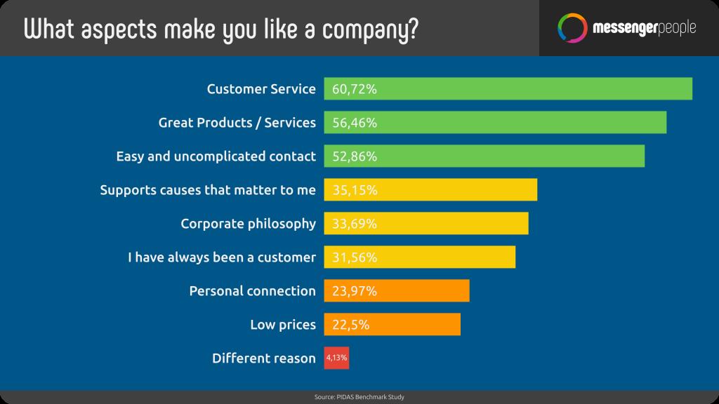 statistic-company-like
