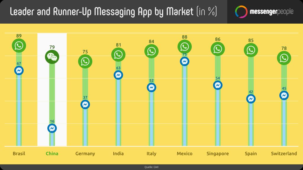 Nutzerzahlen-Messenger-Apps-deutschland-Weltweit-China