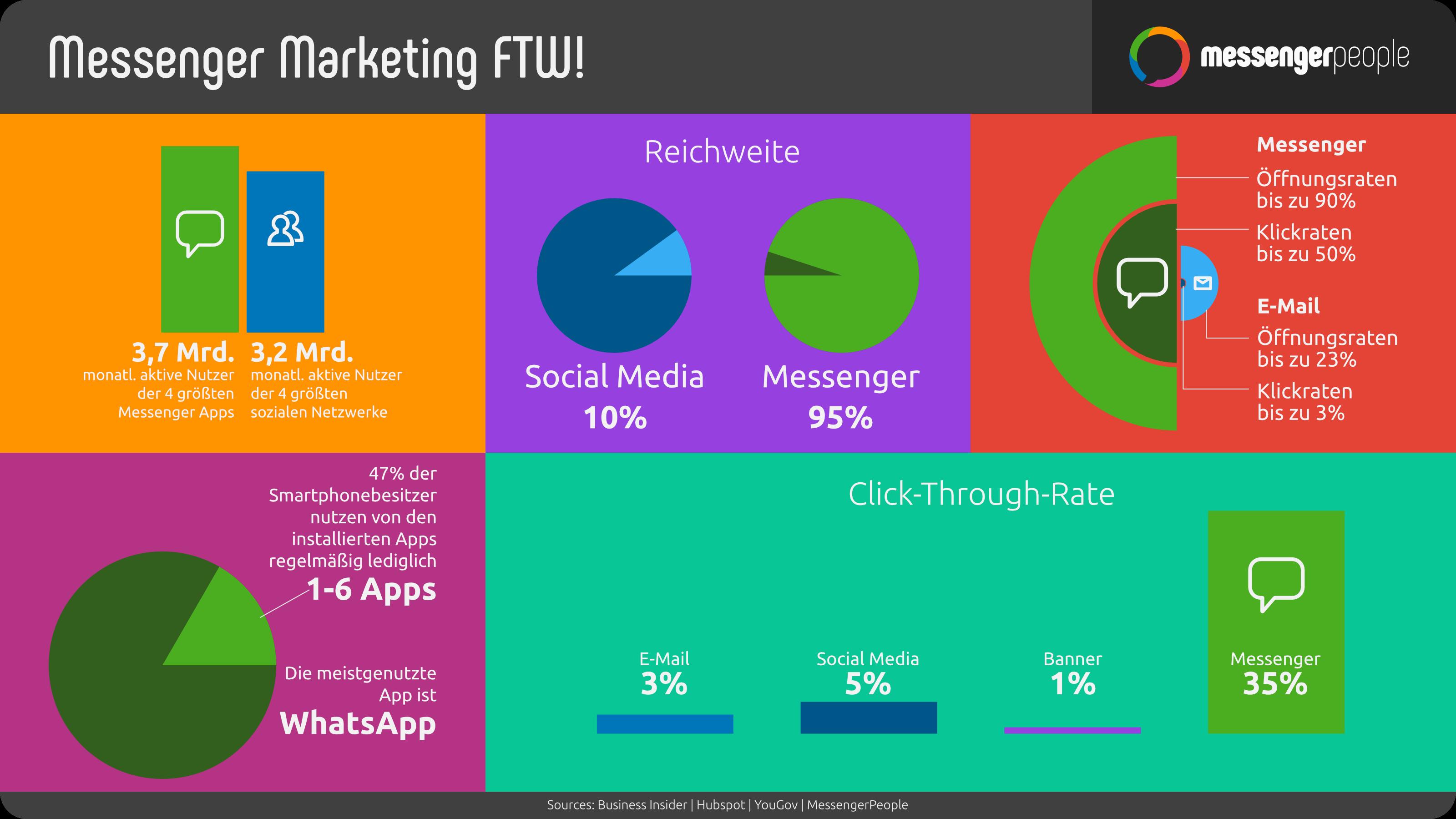 Messenger Marketing for the win: Messenger Marketing Nutzer sind hoch