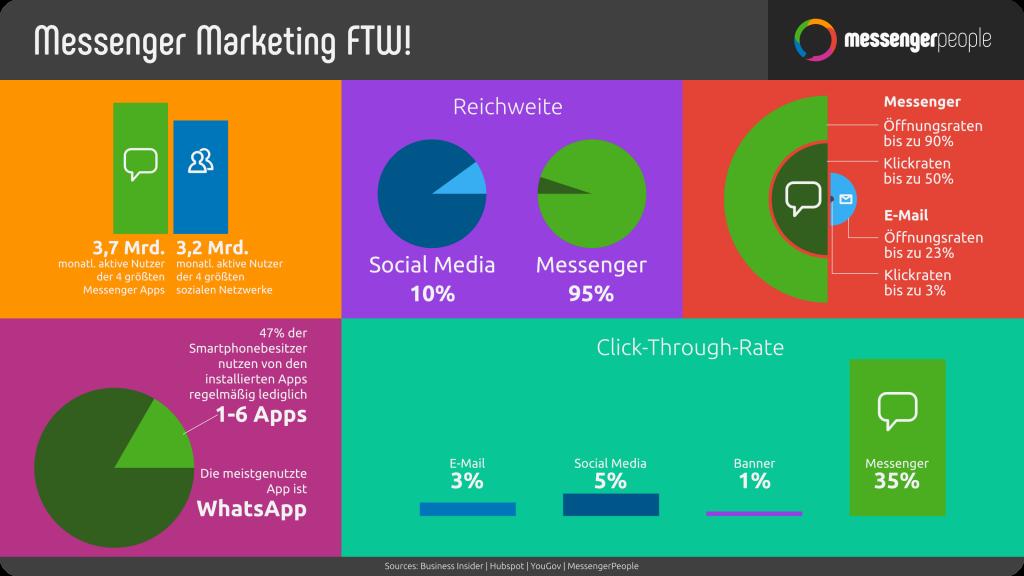 Die Reichweite zwischen Messenger und Social Media ist enorm, sie ist laut Statistik beliebter. -MessengerPeople