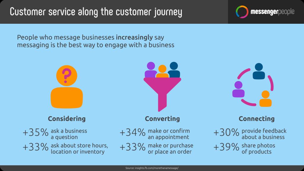 Die Kundenzufriedenheit während der Customer - Journey weist positiven Effekt auf - MessengerPeople