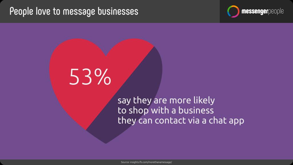 Conversational Commerce Statistik mehr verkaufen