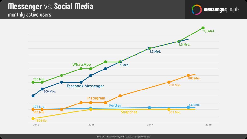 Die Kurvenrate zwischen Messenger und Social Media: Messenger liegt deutlich höher - MessengerPeople