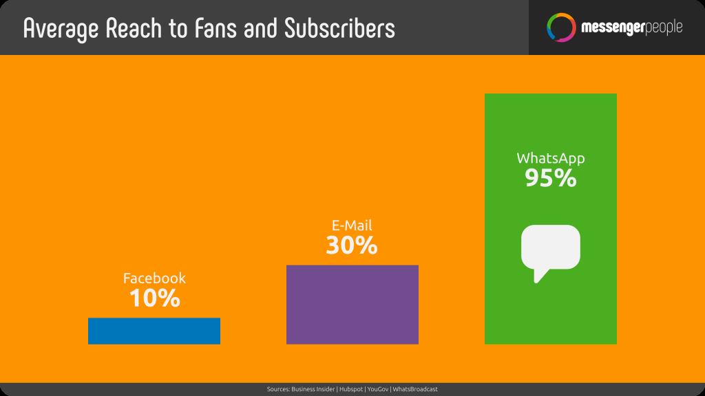 Reichweite der Fans und Abonennten von WhatsApp & Co. - MessengerPeople